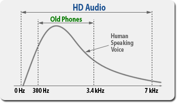 Voice Frequency Graph